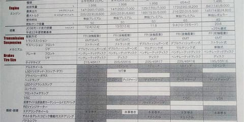 Toyota FT-86 performance data sheet leaked
