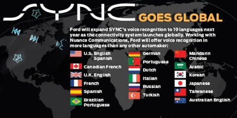 Ford SYNC to arrive in Australia in 2012 Ford Focus