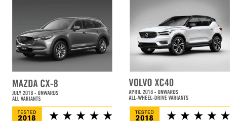 Mazda CX-8, Volvo XC40 score five-star ANCAP results
