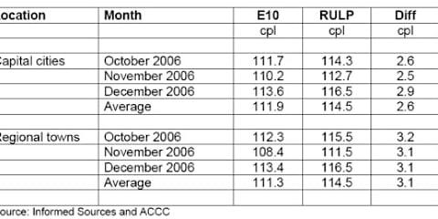 E10 Petrol Cheaper than Unleaded