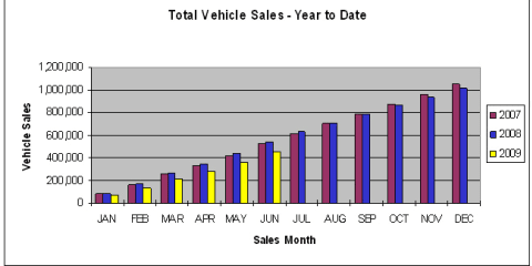 June vehicle sales show upward trend