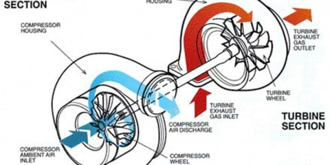 How does a turbocharger work?