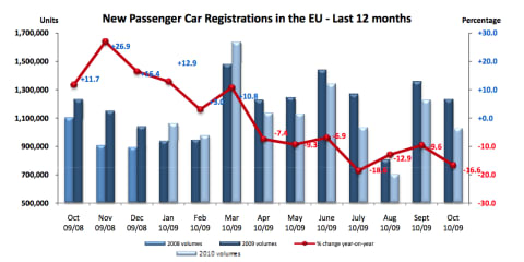 European Union new car sales down 16.6 percent in October