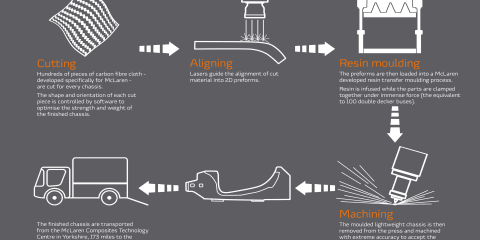 McLaren unveils all-new carbon-fibre tub for electrified supercars