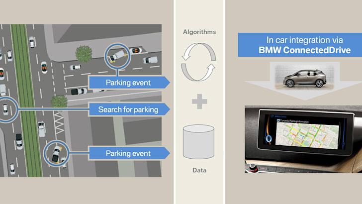 bmw-parking-predictor