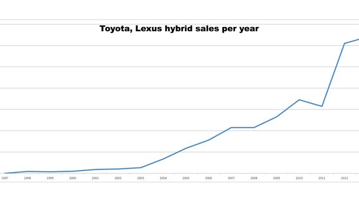 toyota-hybrid-sales-per-year