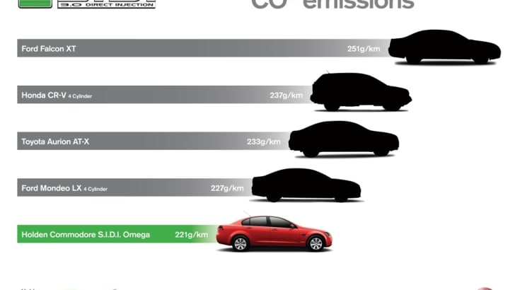 GMBD000125 - Comparison Chart_Co2