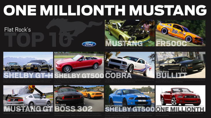 Flat Rock Assembly Plant Celebrates Producing 1 Million Mustangs