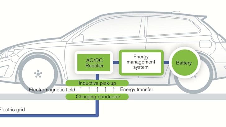 Volvo Cordless EV Charging - 2