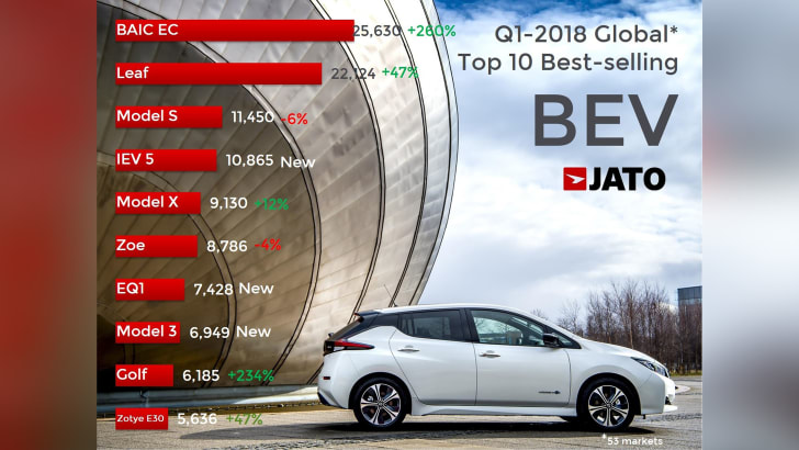 Best Ev Cars >> Baic Ec Is The Top Selling Electric Car Worldwide Caradvice