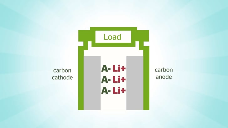 Ryden dual carbon battery chemistry composition