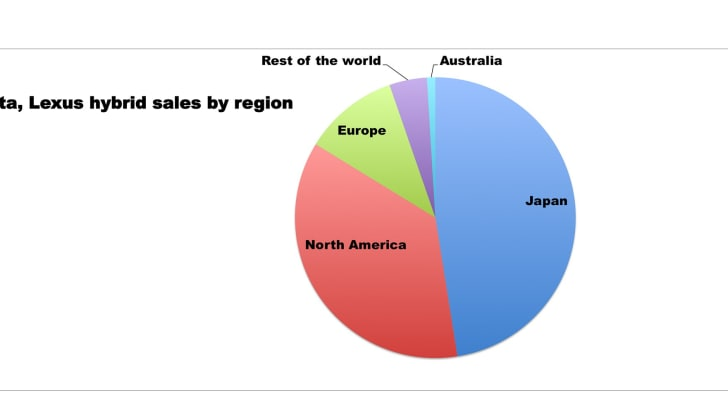 toyota-hybrid-sales-by-region