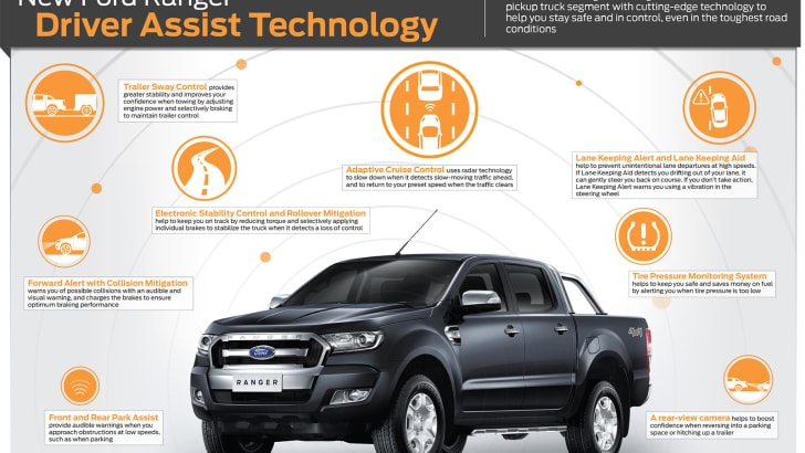 New-Ford-Ranger_Driver-Assist-Technology_ENG