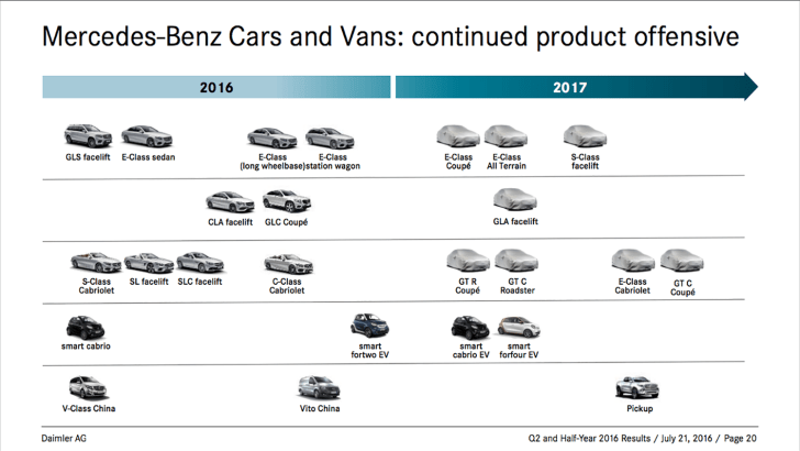 mercedes-benz_product_timeline_01