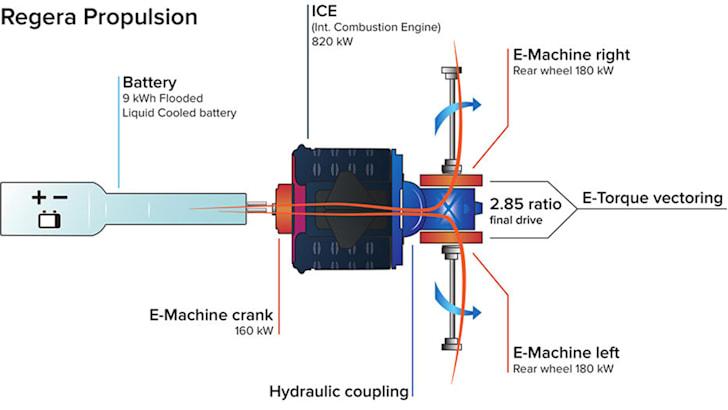 koenigsegg-regera-propulsion