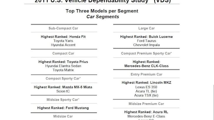 2011 J D  Power Vehicle Dependability Survey US results