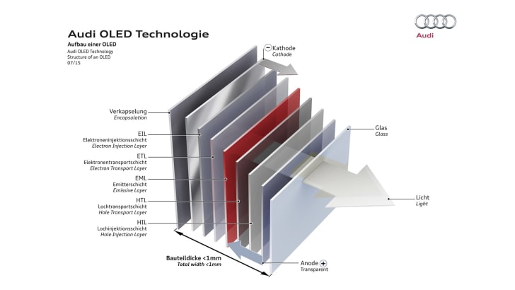 audi-oled-diagram