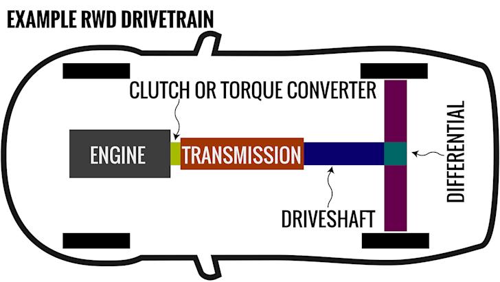 RWD drivetrain layout