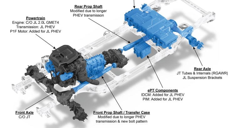 Jeep® Wrangler 4xe powertrain components. Highlighted components are unique to the Wrangler 4xe.