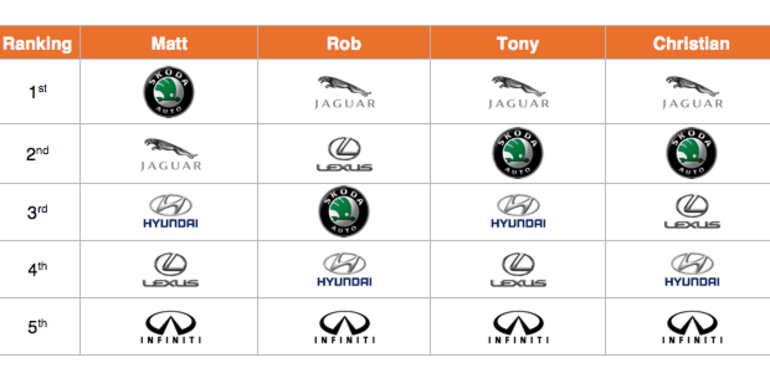 luxury-sedan-scoring-table-1
