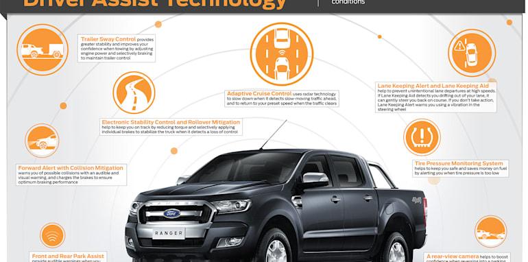 New-Ford-Ranger_Driver-Assist-Technology_ENG