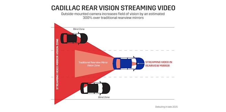 Cadillac Rear Vision Streaming Video