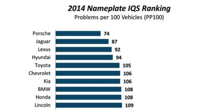 2014 JD Power Initial Quality Study - Top 10