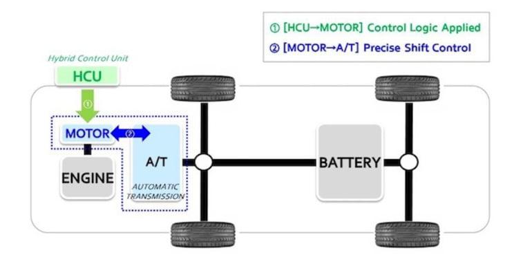 Hyundai ra mắt hộp số mới cho các mẫu xe hybrid.