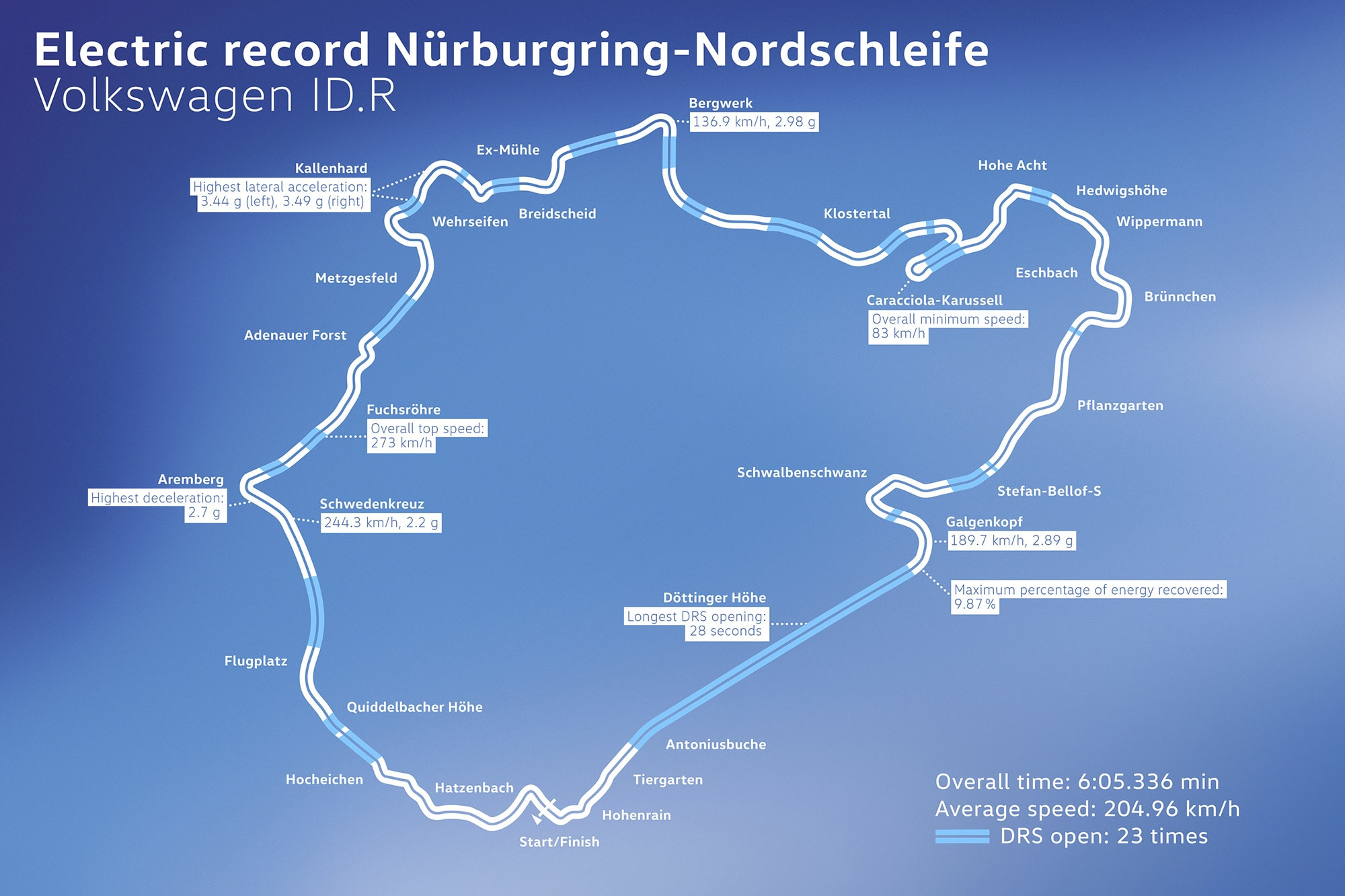 Volkswagen ID  R sets Nürburgring efficiency record | CarAdvice