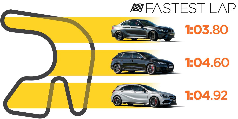 Audi RS3 v BMW M2 v Mercedes-AMG A45 Comparison: Track Test | CarAdvice