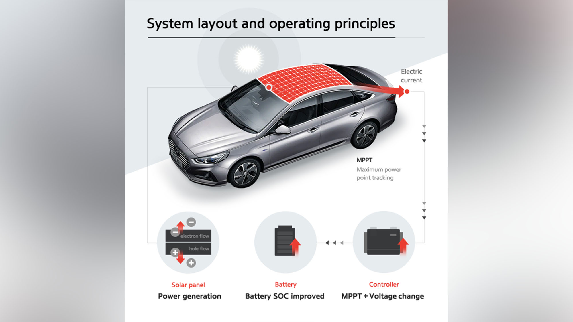 Hyundai, Kia to fit cars with solar roof technology from 2019